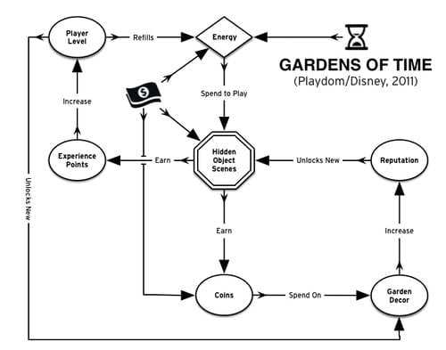 Scott's Gardens of Time flow chart.
